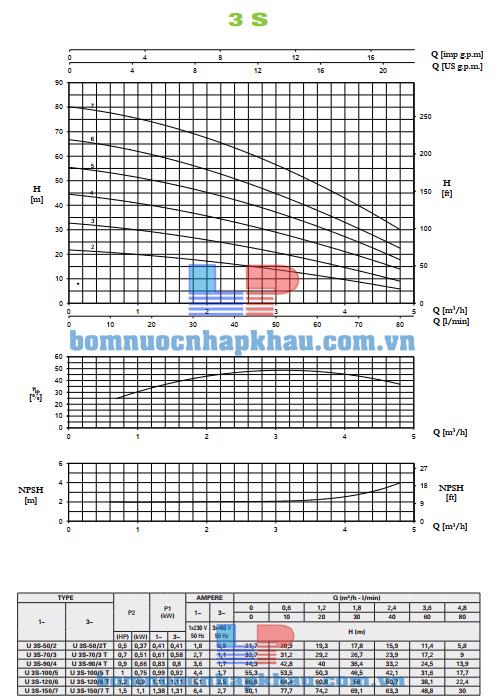 Biểu đồ lưu lượng bơm ly tâm đa tầng cánh Pentax U3S-90/4