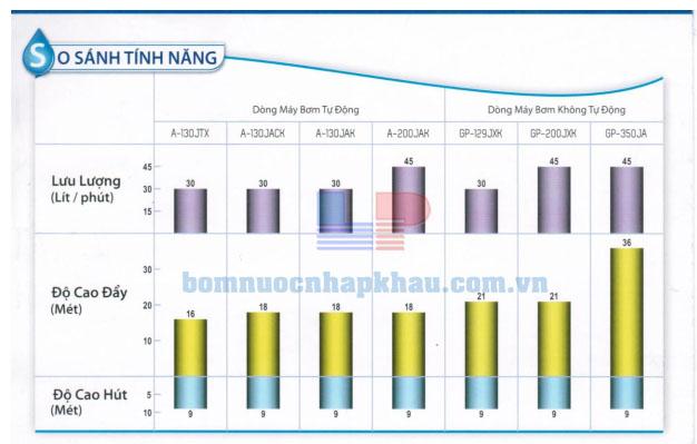 Biểu đồ lưu lượng máy bơm Panasonic