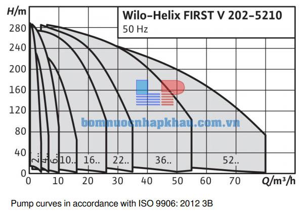 Biểu đồ máy bơm ly tâm trục đứng WILO Helix FIRST V 2209-5/25/E/KS/400-50